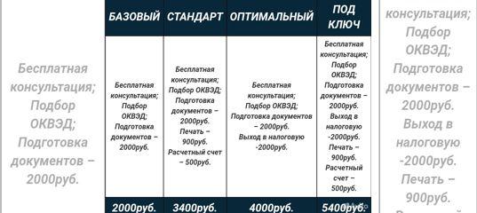 Регистрация открытие расчетного счета ооо нижний новгород регистрация в фсс ооо 2019